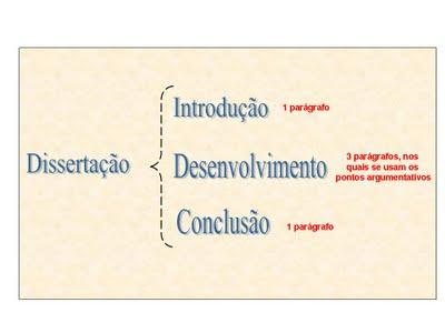 Aula Virtual Construção De Texto Dissertativo Passo A Passo Diversaslinguagens